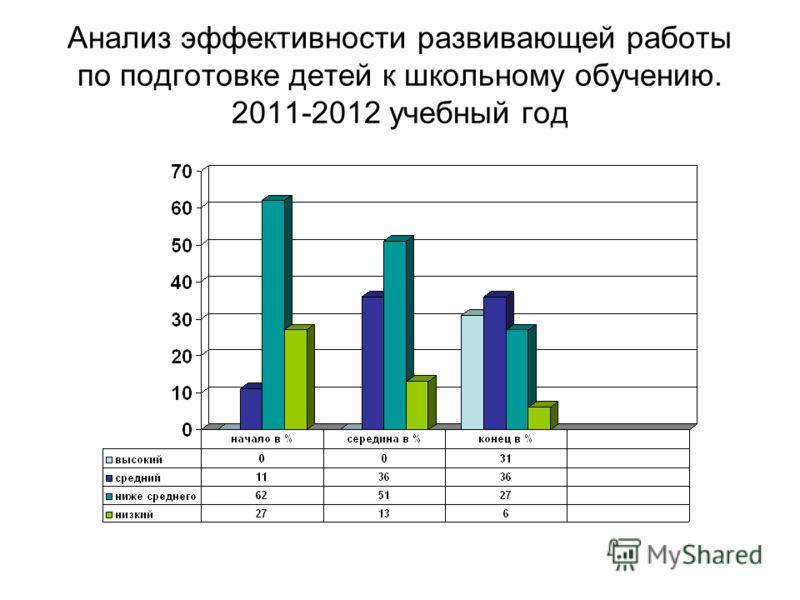 Анализ эффективности развивающей работы по подготовке детей к школьному обучению. 2011-2012 учебный год
