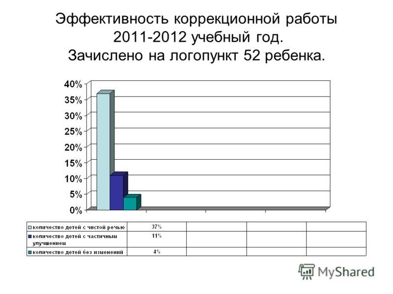 Эффективность коррекционной работы 2011-2012 учебный год. Зачислено на логопункт 52 ребенка.