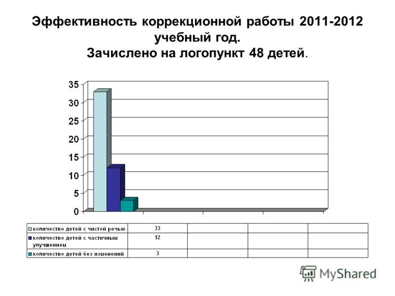Эффективность коррекционной работы 2011-2012 учебный год. Зачислено на логопункт 48 детей.