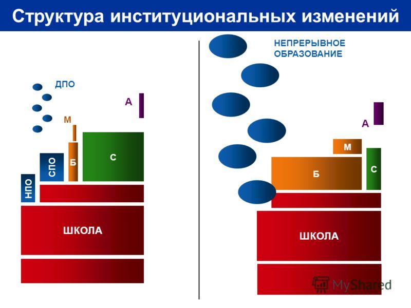 М С НПО ШКОЛА Б СПО А ДПО ШКОЛА С Б М А НЕПРЕРЫВНОЕ ОБРАЗОВАНИЕ Структура институциональных изменений