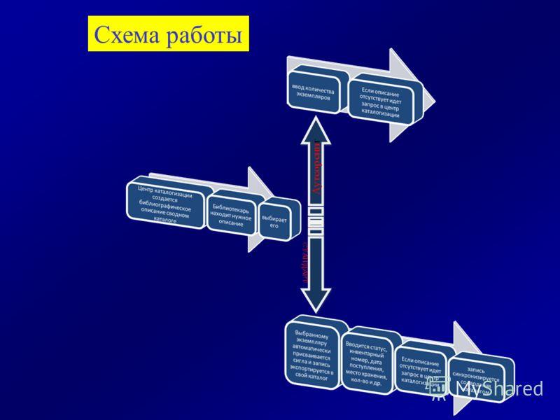 Аутсорсинг СТАНДАРТ Схема работы