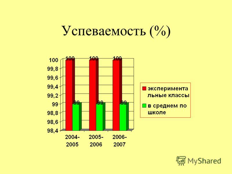 Успеваемость (%)