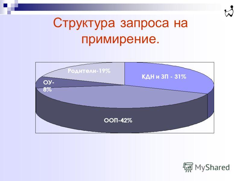 Структура запроса на примирение. ООП-42% КДН и ЗП - 31% Родители-19% ОУ- 8%