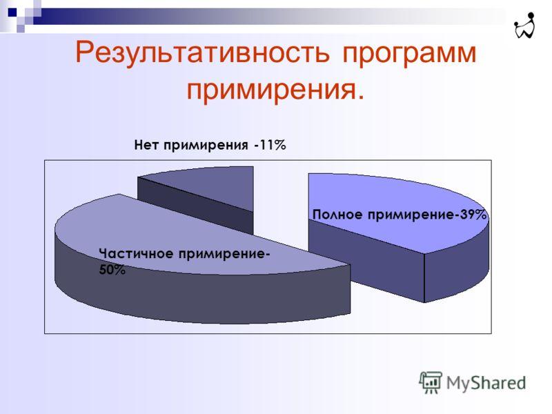 Результативность программ примирения. Полное примирение-39% Частичное примирение- 50% Нет примирения -11%