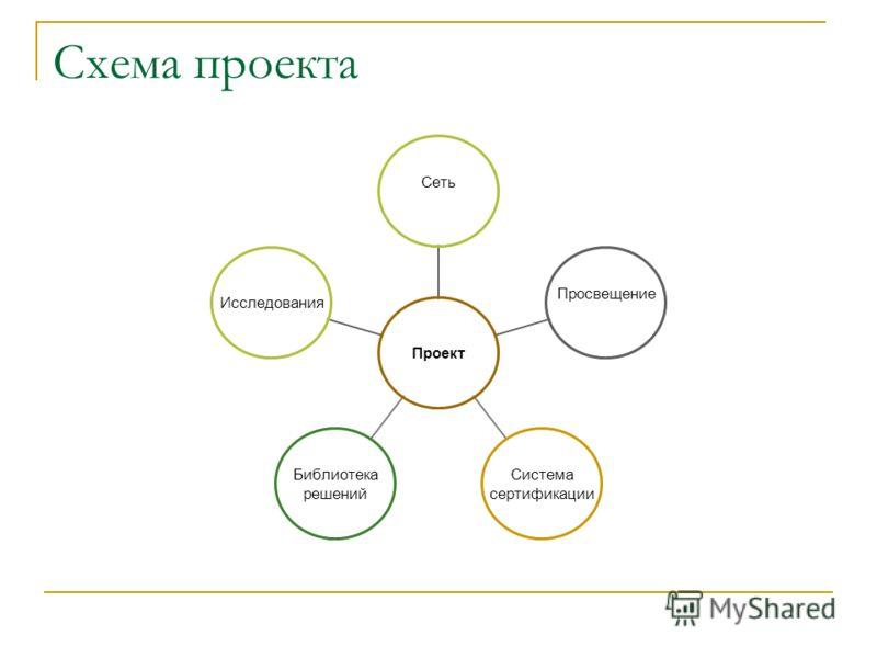 Схема проекта Проект СетьПросвещениеСистема сертификации Библиотека решений Исследования