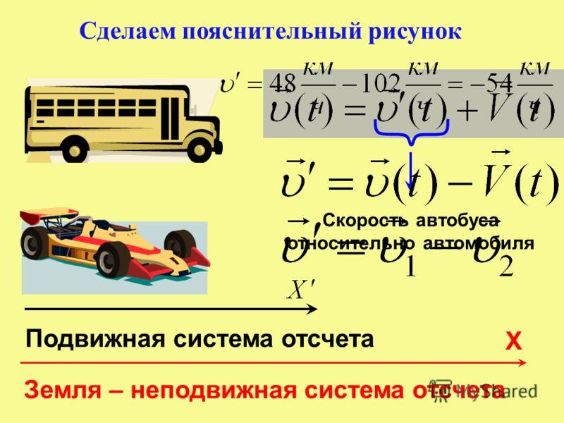 Сделаем пояснительный рисунок Земля – неподвижная система отсчета Х Подвижная система отсчета Скорость автобуса относительно автомобиля