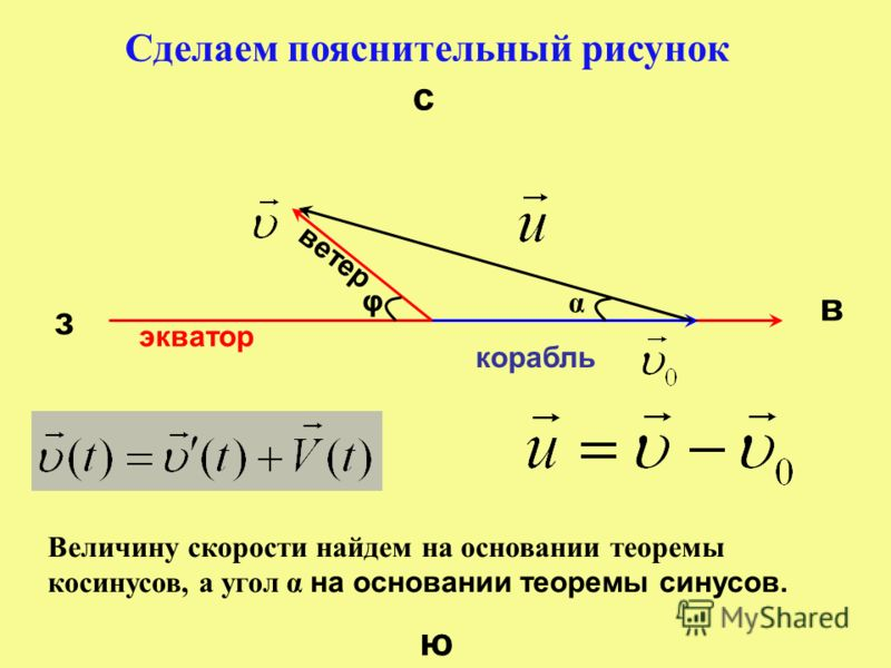 экватор Сделаем пояснительный рисунок с ю з в ветер корабль φ α Величину скорости найдем на основании теоремы косинусов, а угол α на основании теоремы синусов.