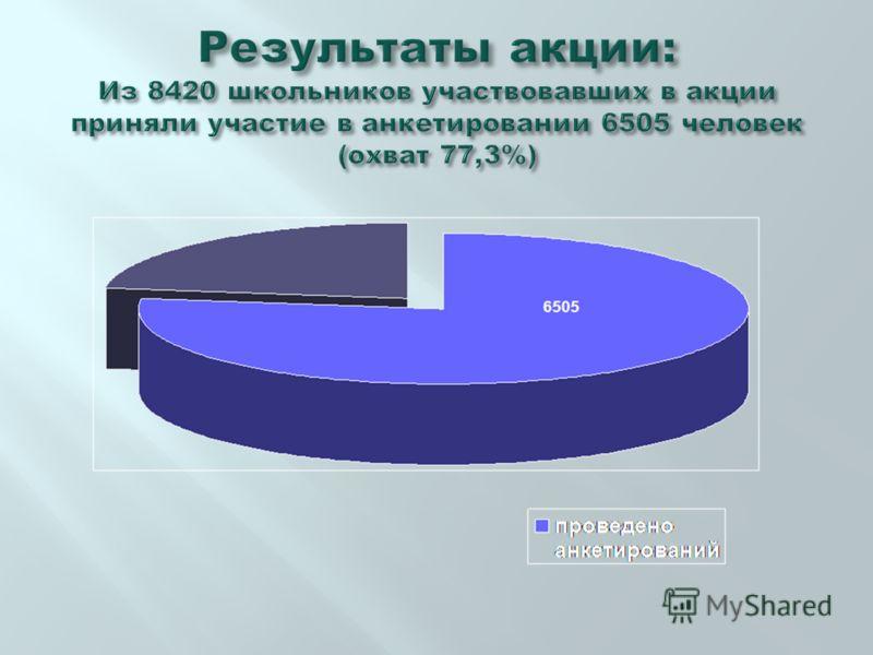 Результаты акции: Из 8420 школьников участвовавших в акции приняли участие в анкетировании 6505 человек (охват 77,3%)