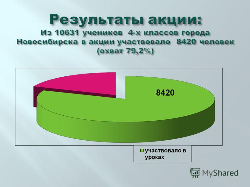 Результаты акции: Из 10631 учеников 4-х классов города Новосибирска в акции участвовало 8420 человек (охват 79,2%)