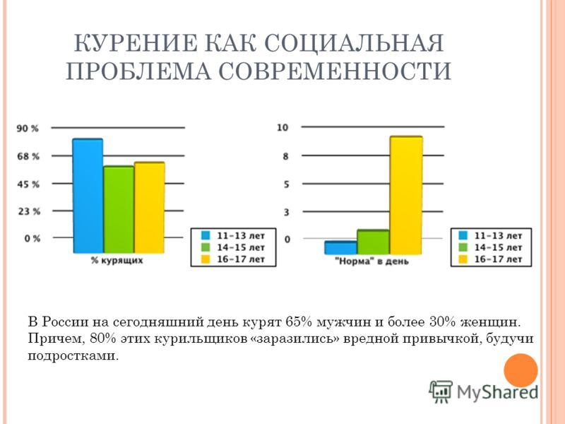 КУРЕНИЕ КАК СОЦИАЛЬНАЯ ПРОБЛЕМА СОВРЕМЕННОСТИ В России на сегодняшний день курят 65% мужчин и более 30% женщин. Причем, 80% этих курильщиков «заразились» вредной привычкой, будучи подростками.