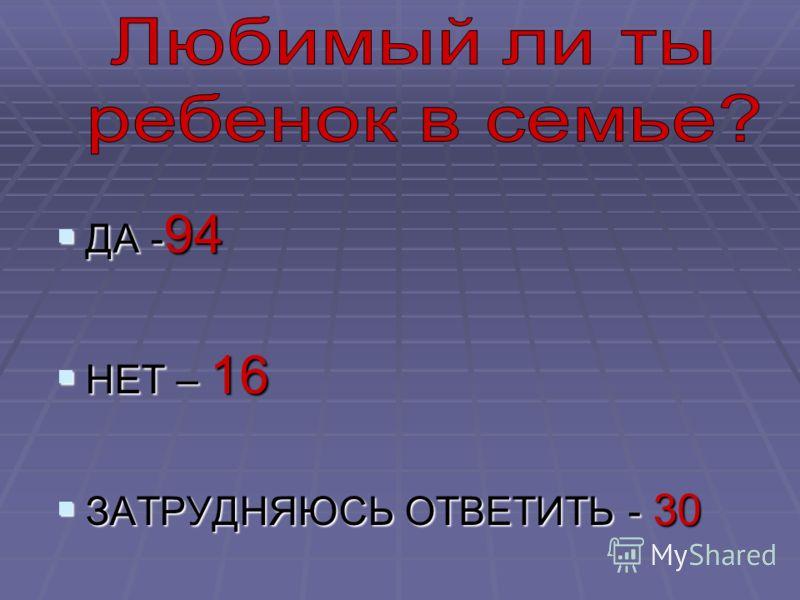 ДА - 94 ДА - 94 НЕТ – 16 НЕТ – 16 ЗАТРУДНЯЮСЬ ОТВЕТИТЬ - 30 ЗАТРУДНЯЮСЬ ОТВЕТИТЬ - 30