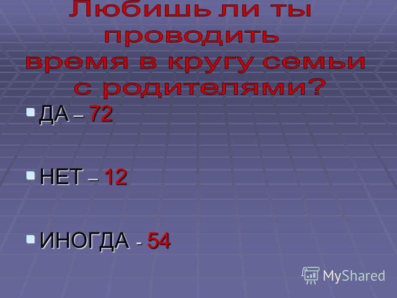 ДА – 72 ДА – 72 НЕТ – 12 НЕТ – 12 ИНОГДА - 54 ИНОГДА - 54