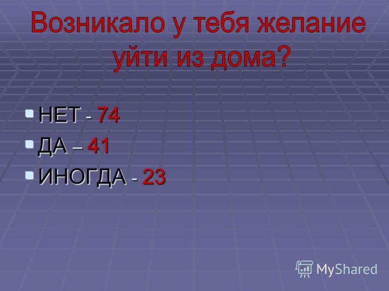 НЕТ - 74 НЕТ - 74 ДА – 41 ДА – 41 ИНОГДА - 23 ИНОГДА - 23