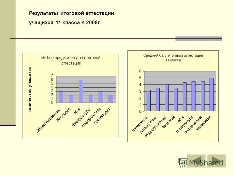 Результаты итоговой аттестации учащихся 11 класса в 2008г.