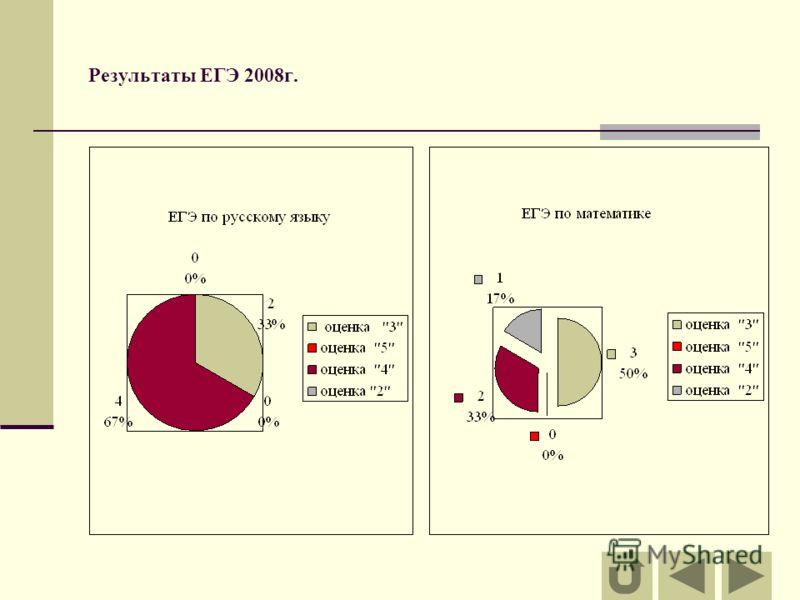 Результаты ЕГЭ 2008г.