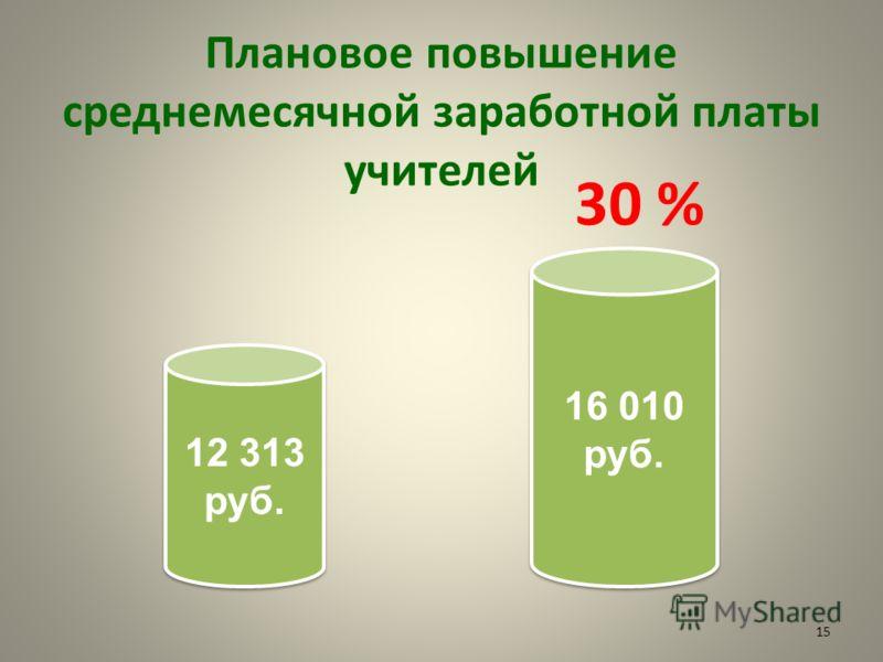 12 313 руб. 16 010 руб. Плановое повышение среднемесячной заработной платы учителей 30 % 15