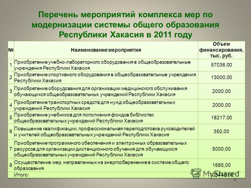 Перечень мероприятий комплекса мер по модернизации системы общего образования Республики Хакасия в 2011 году 2