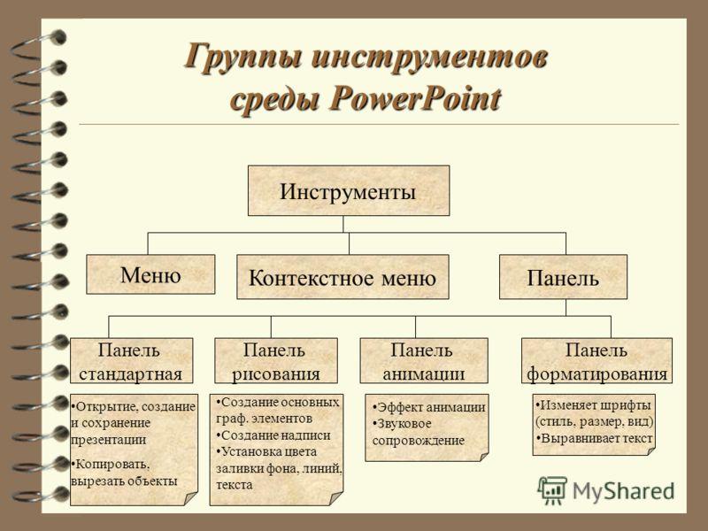 Группы инструментов среды PowerPoint Меню Панель стандартная Инструменты Контекстное меню Панель рисования Панель анимации Панель форматирования Открытие, создание и сохранение презентации Копировать, вырезать объекты Создание основных граф. элементо