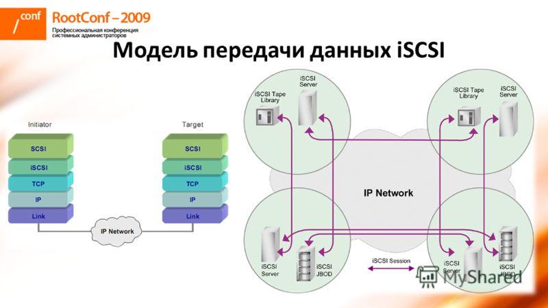 Модель передачи данных iSCSI