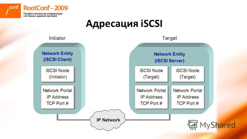 Адресация iSCSI