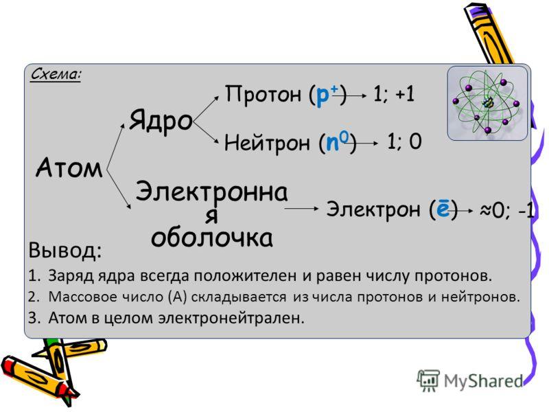 Схема: Атом Ядро Электронна я оболочка Протон ( p + ) Нейтрон ( n 0 ) Электрон ( ē ) 1; +1 1; 0 0; -1 Вывод: 1.Заряд ядра всегда положителен и равен числу протонов. 2.Массовое число (A) складывается из числа протонов и нейтронов. 3.Атом в целом элект