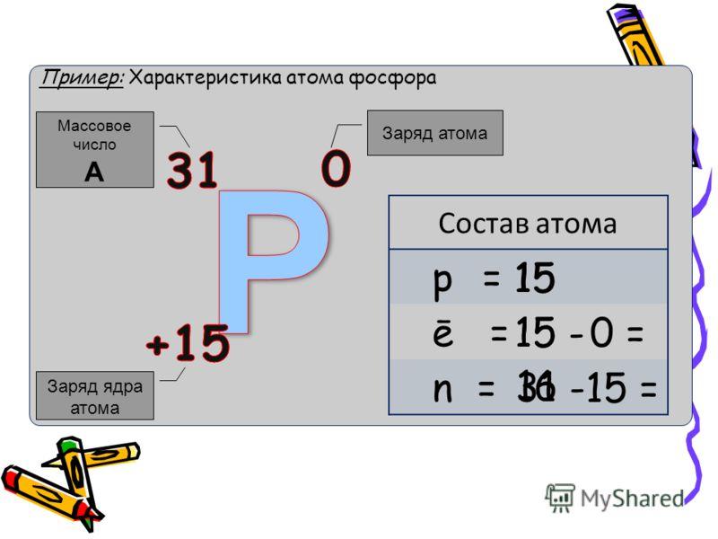 Пример: Характеристика атома фосфора Заряд ядра атома Массовое число A Заряд атома Состав атома p = ē = n = 15 15 -0 =15 31 - 15 = 16 15