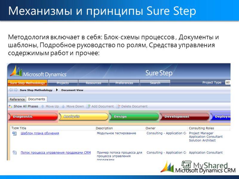 Механизмы и принципы Sure Step Методология включает в себя: Блок-схемы процессов, Документы и шаблоны, Подробное руководство по ролям, Средства управления содержимым работ и прочее: