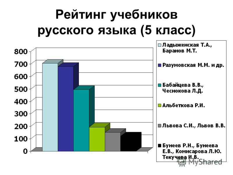 Рейтинг учебников русского языка (5 класс)