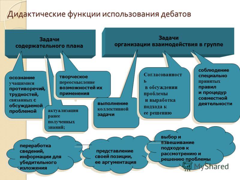 Дидактические функции использования дебатов Дидактические функции использования дебатов Задачи организации взаимодействия в группе переработка сведений, информации для убедительного изложения Задачи содержательного плана осознание учащимися противоре