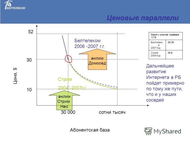 Ценовые параллели. Белтелеком 2006 -2007 г.г. Стрим 2004 -2007г.г Абонентская база Цена, $ 30 000 сотни тысяч Пакет с учетом трафика 1 Гб Белтелеко м 2007 год 30,7$ Стрим 2004 год 30 $ 30 10 52 Дальнейшее развитие Интернета в РБ пойдет примерно по то