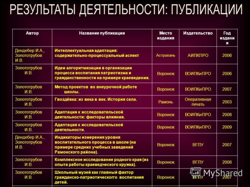 Призовые места Годы Муниципальный уровень Региональный уровень Всероссийский уровень Международный уровень 2006-2007 41 21 2007-2008 52 10 2008-2009 550 0 2009-2010 76 00 итого 211431