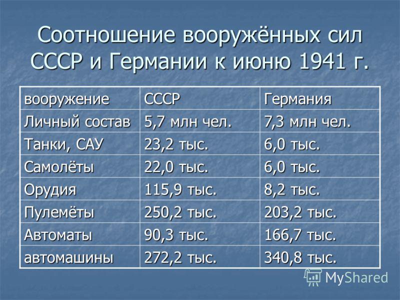 Соотношение вооружённых сил СССР и Германии к июню 1941 г. вооружениеСССРГермания Личный состав 5,7 млн чел. 7,3 млн чел. Танки, САУ 23,2 тыс. 6,0 тыс. Самолёты 22,0 тыс. 6,0 тыс. Орудия 115,9 тыс. 8,2 тыс. Пулемёты 250,2 тыс. 203,2 тыс. Автоматы 90,