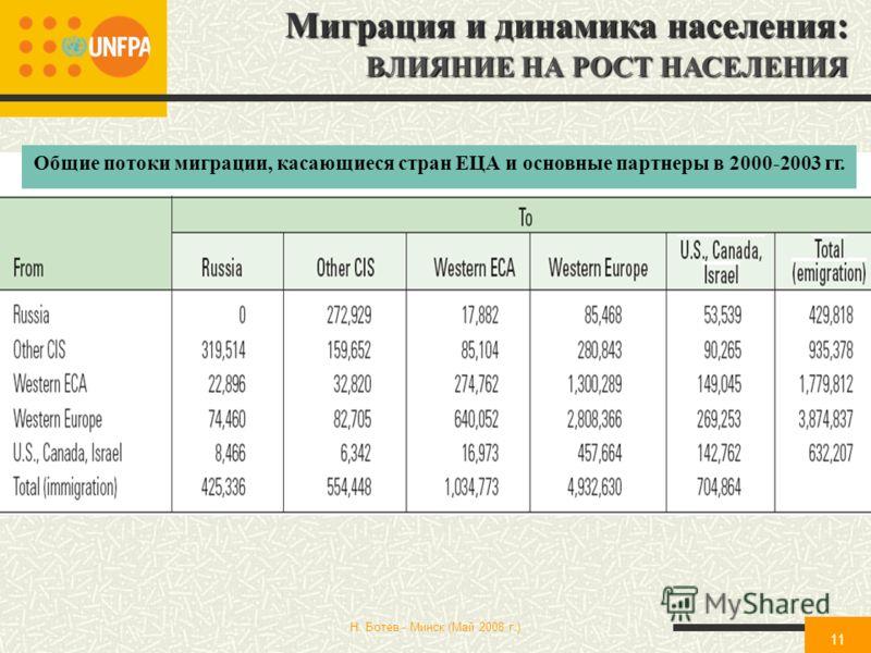Н. Ботев - Минск (Май 2008 г.) 11 Миграция и динамика населения: ВЛИЯНИЕ НА РОСТ НАСЕЛЕНИЯ Общие потоки миграции, касающиеся стран ЕЦА и основные партнеры в 2000-2003 гг.