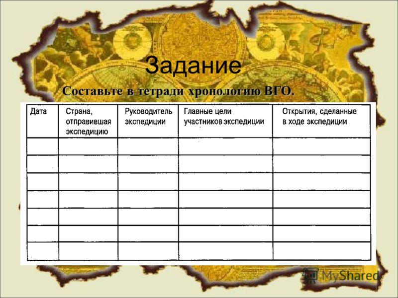 Задание Составьте в тетради хронологию ВГО.
