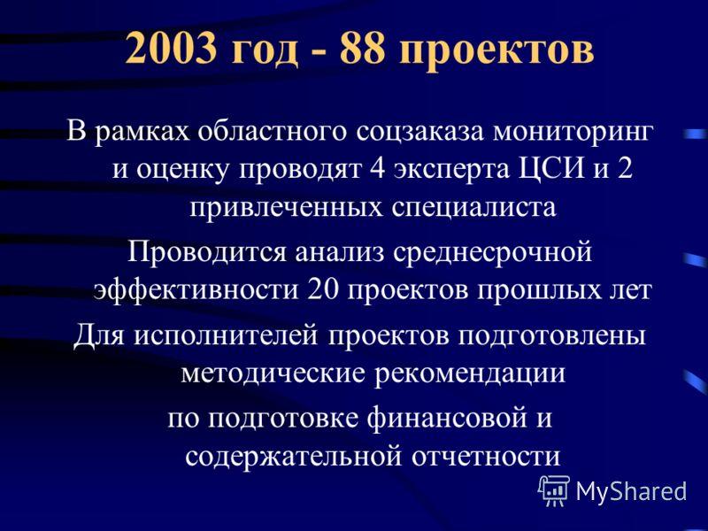 2003 год - 88 проектов В рамках областного соцзаказа мониторинг и оценку проводят 4 эксперта ЦСИ и 2 привлеченных специалиста Проводится анализ среднесрочной эффективности 20 проектов прошлых лет Для исполнителей проектов подготовлены методические ре