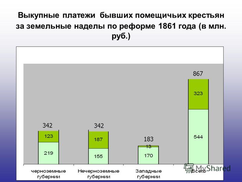 Выкупные платежи бывших помещичьих крестьян за земельные наделы по реформе 1861 года (в млн. руб.) 183 867 342