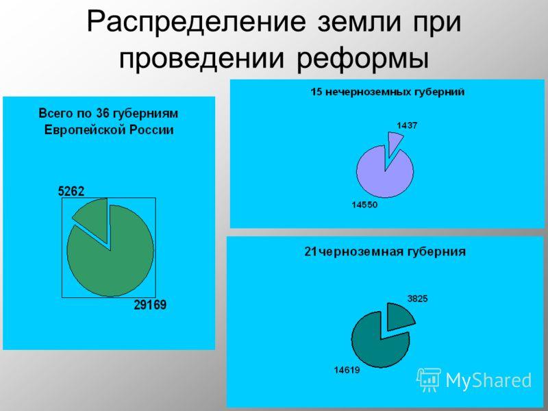 Распределение земли при проведении реформы