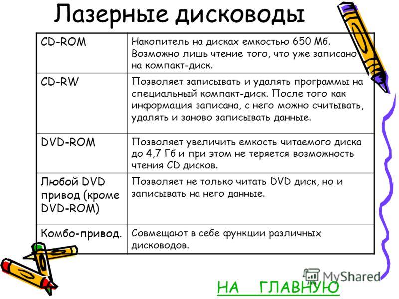 Лазерные дисководы НА ГЛАВНУЮ CD-ROM Накопитель на дисках емкостью 650 Мб. Возможно лишь чтение того, что уже записано на компакт-диск. CD-RW Позволяет записывать и удалять программы на специальный компакт-диск. После того как информация записана, с