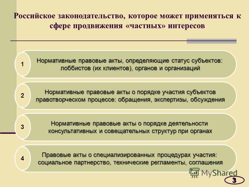 Российское законодательство, которое может применяться к сфере продвижения «частных» интересов 3 Правовые акты о специализированных процедурах участия: социальное партнерство, технические регламенты, соглашения 4 Нормативные правовые акты о порядке д