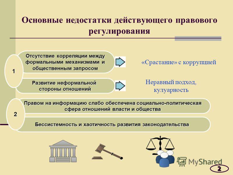 Основные недостатки действующего правового регулирования 2 Отсутствие корреляции между формальными механизмами и общественным запросом Развитие неформальной стороны отношений «Срастание» с коррупцией 1 Неравный подход, кулуарность Бессистемность и ха