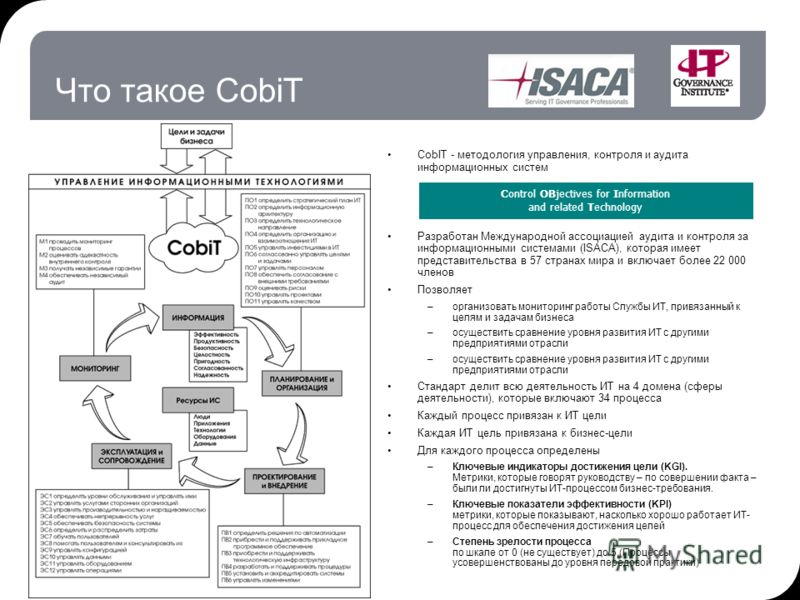 Что такое CobiT CobIT - методология управления, контроля и аудита информационных систем Разработан Международной ассоциацией аудита и контроля за информационными системами (ISACA), которая имеет представительства в 57 странах мира и включает более 22