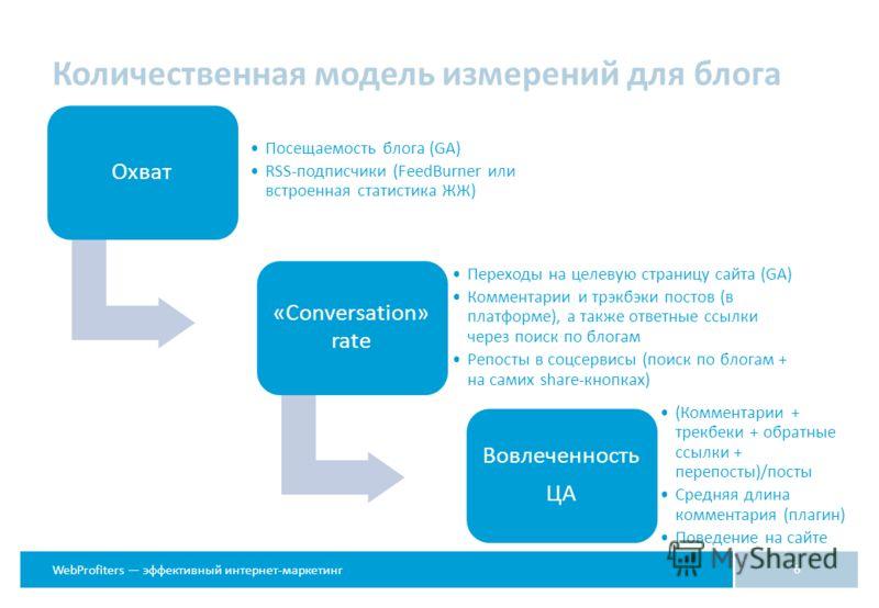 WebProfiters эффективный интернет-маркетинг Количественная модель измерений для блога 6 Охват Посещаемость блога (GA) RSS-подписчики (FeedBurner или встроенная статистика ЖЖ) «Conversation» rate Переходы на целевую страницу сайта (GA) Комментарии и т