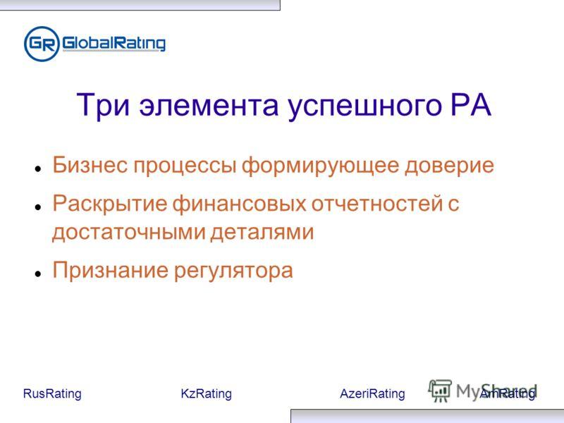 RusRatingKzRatingAzeriRatingAmRating Три элемента успешного РА Бизнес процессы формирующее доверие Раскрытие финансовых отчетностей с достаточными деталями Признание регулятора