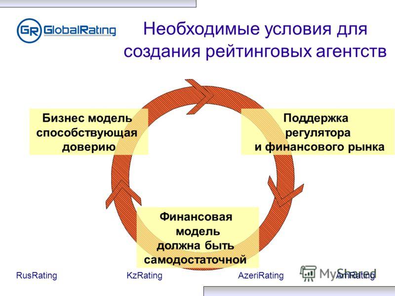 RusRatingKzRatingAzeriRatingAmRating Необходимые условия для создания рейтинговых агентств Бизнес модель способствующая доверию Финансовая модель должна быть самодостаточной Поддержка регулятора и финансового рынка