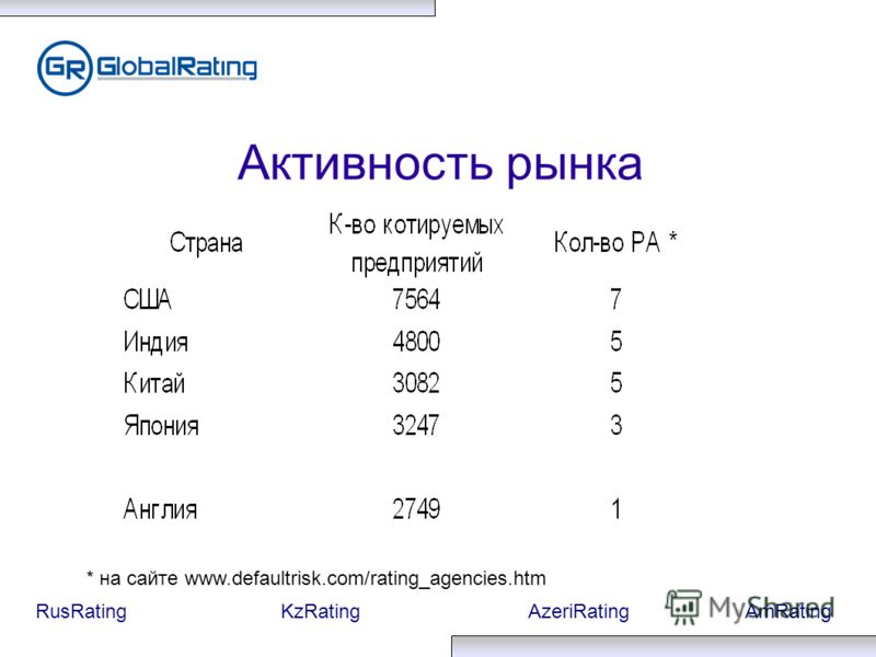 RusRatingKzRatingAzeriRatingAmRating Активность рынка * на сайте www.defaultrisk.com/rating_agencies.htm