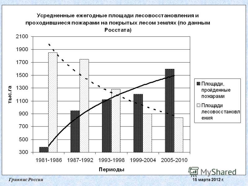 Гринпис России 15 марта 2012 г.