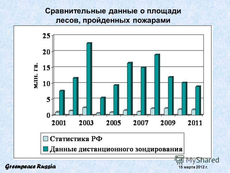 Сравнительные данные о площади лесов, пройденных пожарами Greenpeace Russia 15 марта 2012 г.