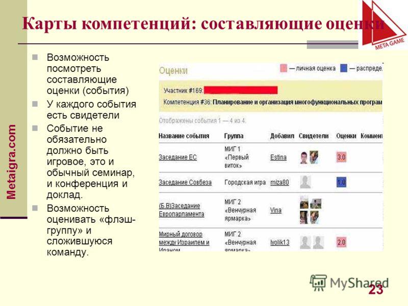 Metaigra.com 23 Возможность посмотреть составляющие оценки (события) У каждого события есть свидетели Событие не обязательно должно быть игровое, это и обычный семинар, и конференция и доклад. Возможность оценивать «флэш- группу» и сложившуюся команд