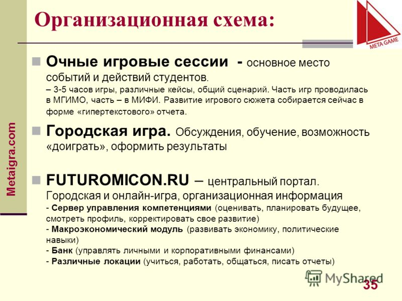 Metaigra.com 35 Организационная схема: Очные игровые сессии - основное место событий и действий студентов. – 3-5 часов игры, различные кейсы, общий сценарий. Часть игр проводилась в МГИМО, часть – в МИФИ. Развитие игрового сюжета собирается сейчас в