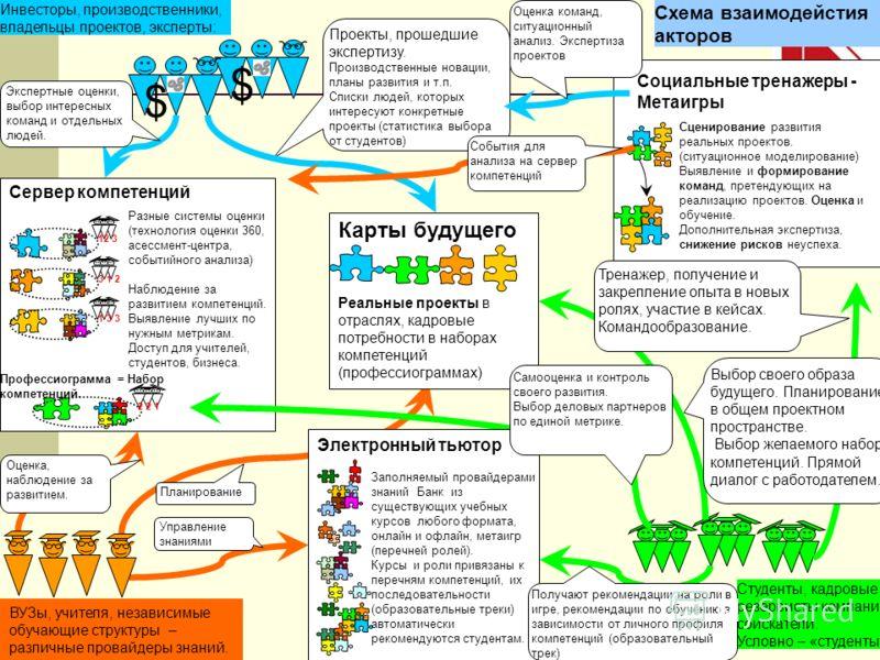 Metaigra.com 8 Сервер компетенций Разные системы оценки (технология оценки 360, асессмент-центра, событийного анализа) Наблюдение за развитием компетенций. Выявление лучших по нужным метрикам. Доступ для учителей, студентов, бизнеса. 12 3 3 1 2 1 3 3